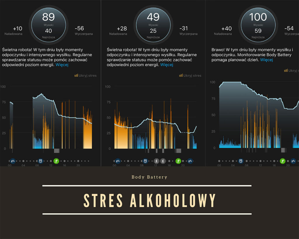 Garmin Connect - stres alkoholowy