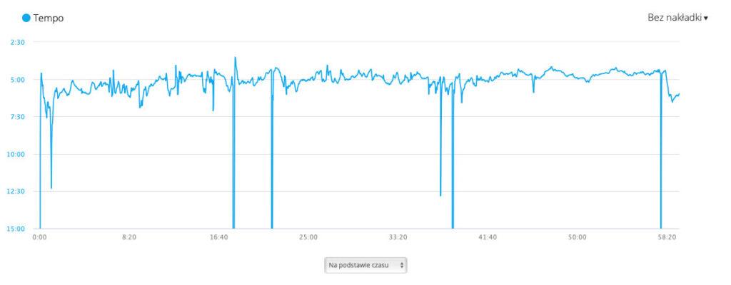Garmin Fenix 5x Plus - pomiar tempa chwilowego