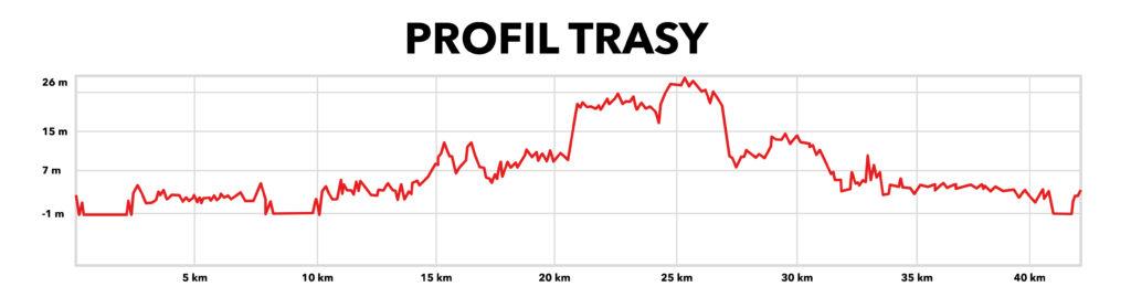 Profil 6. Gdańsk Maraton
