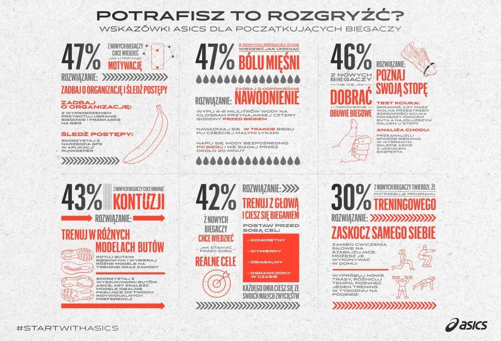 Infografika ASICS dla początkujących biegaczy.