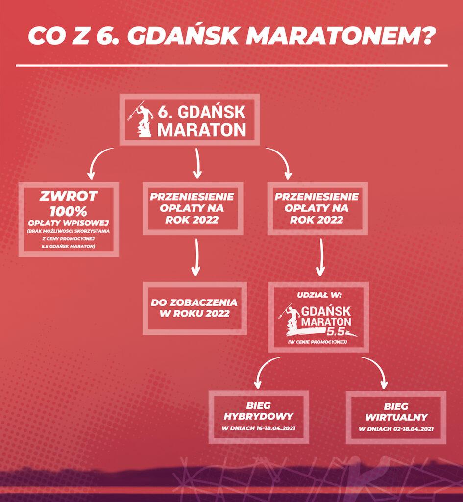 6. Gdańsk Maraton - możliwe opcje.