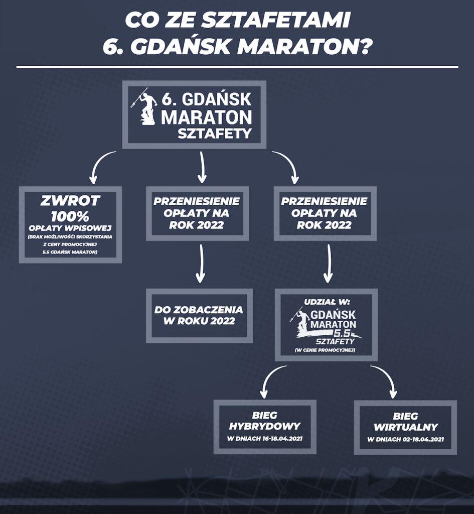 Sztafety 6. Gdańsk Maraton - możliwe opcje.