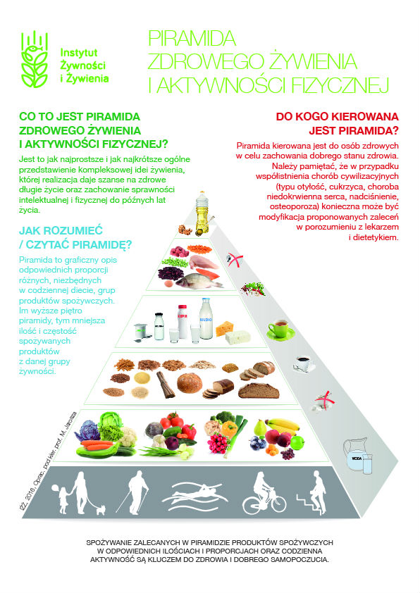 Odchudzanie Jak Duze Znaczenie Tak Naprawde Ma Dieta Serwis Dla